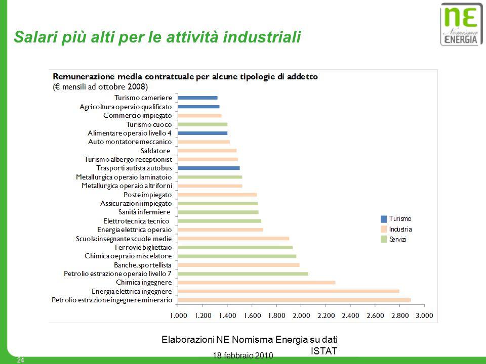18 febbraio 2010 Salari più alti per le attività industriali 24 Elaborazioni NE Nomisma Energia su dati ISTAT