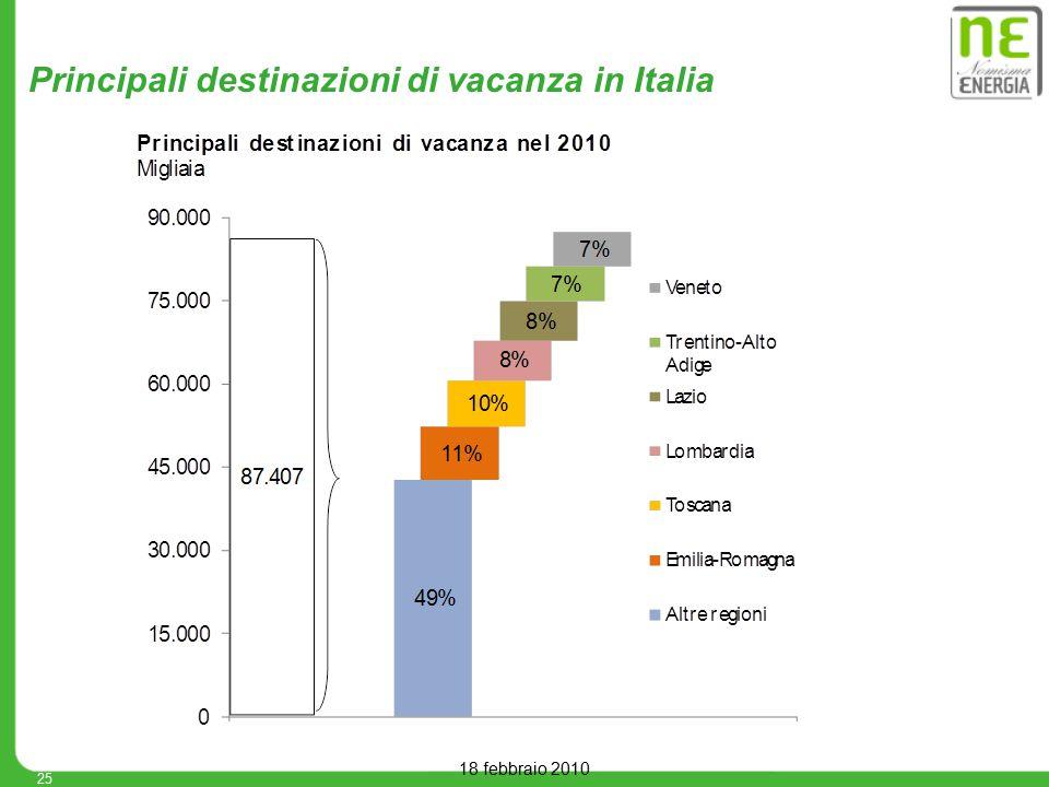 18 febbraio 2010 Principali destinazioni di vacanza in Italia 25