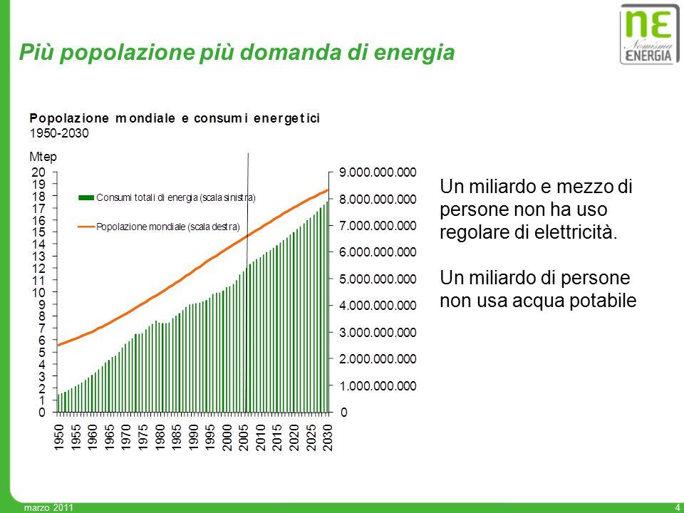 Più popolazione più domanda di energia Un miliardo e mezzo di persone non ha uso regolare di elettricità. Un miliardo di persone non usa acqua potabil