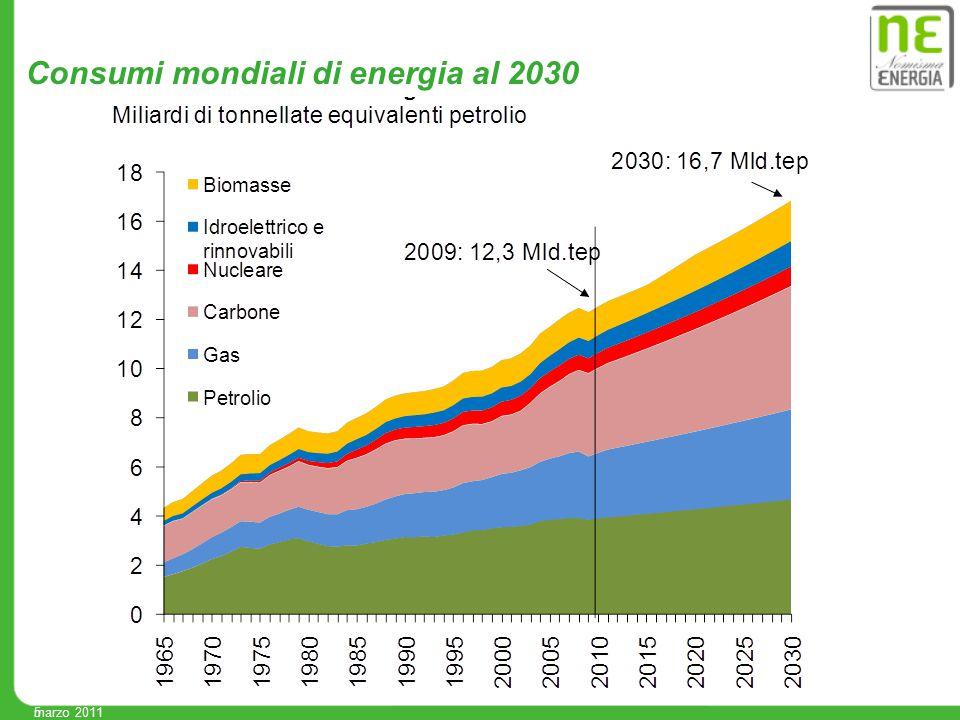 6 La crescita della domanda di energia al 2030 (2) Elaborazioni NE Nomisma Energia marzo 2011