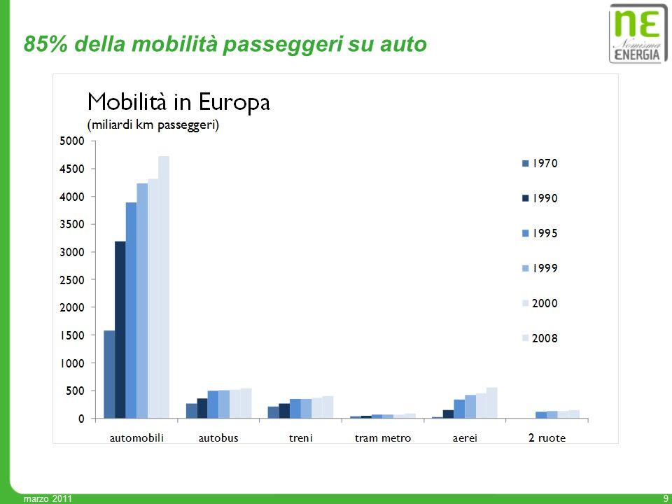 9 85% della mobilità passeggeri su auto
