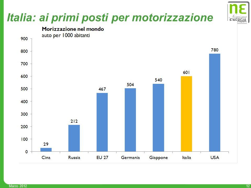 12 Marzo 2012 Italia: ai primi posti per motorizzazione