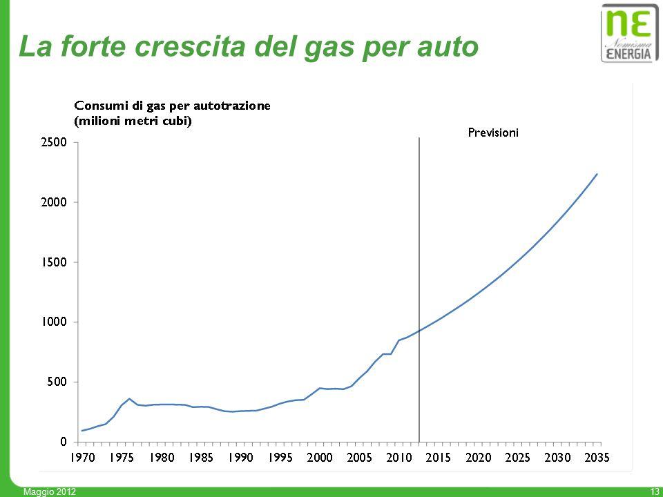 13 Maggio 2012 La forte crescita del gas per auto