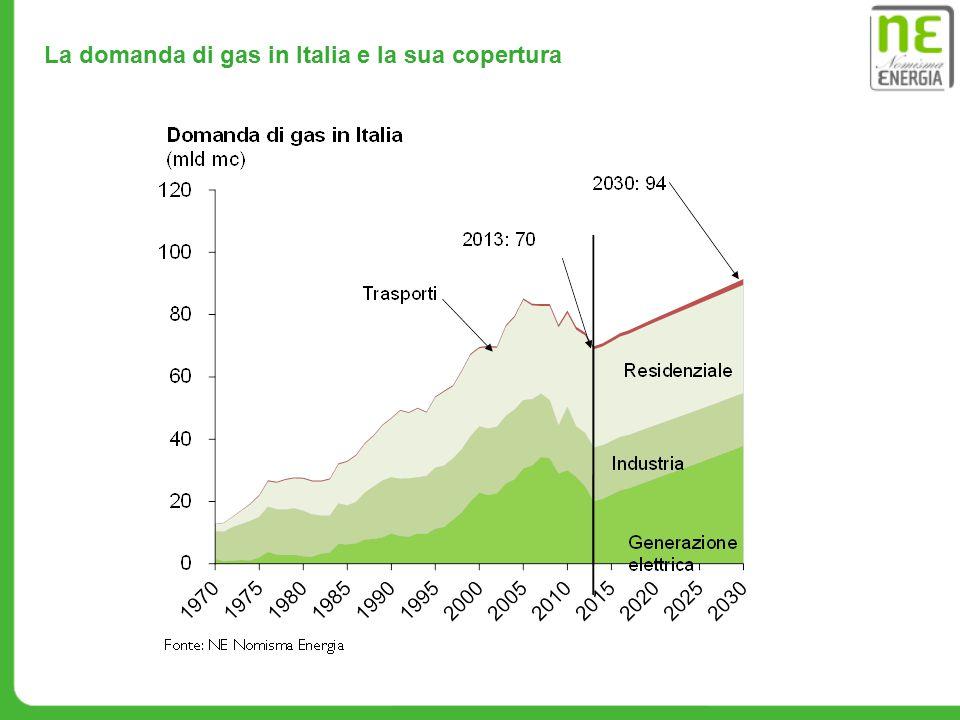 La domanda di gas in Italia e la sua copertura