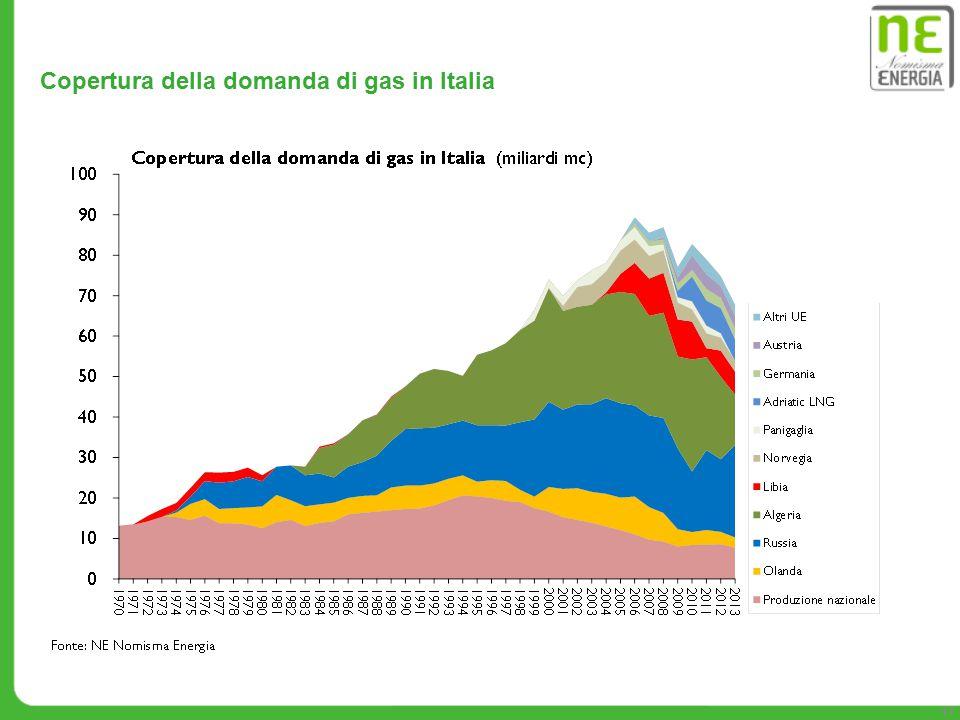 Copertura della domanda di gas in Italia 17