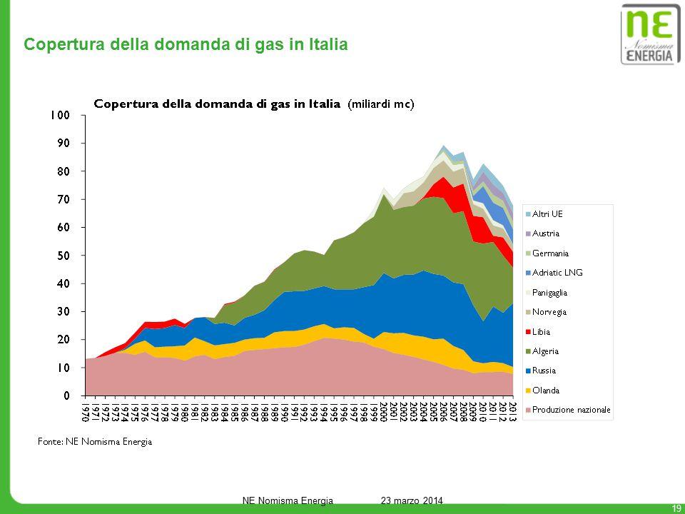 Copertura della domanda di gas in Italia 19 NE Nomisma Energia 23 marzo 2014