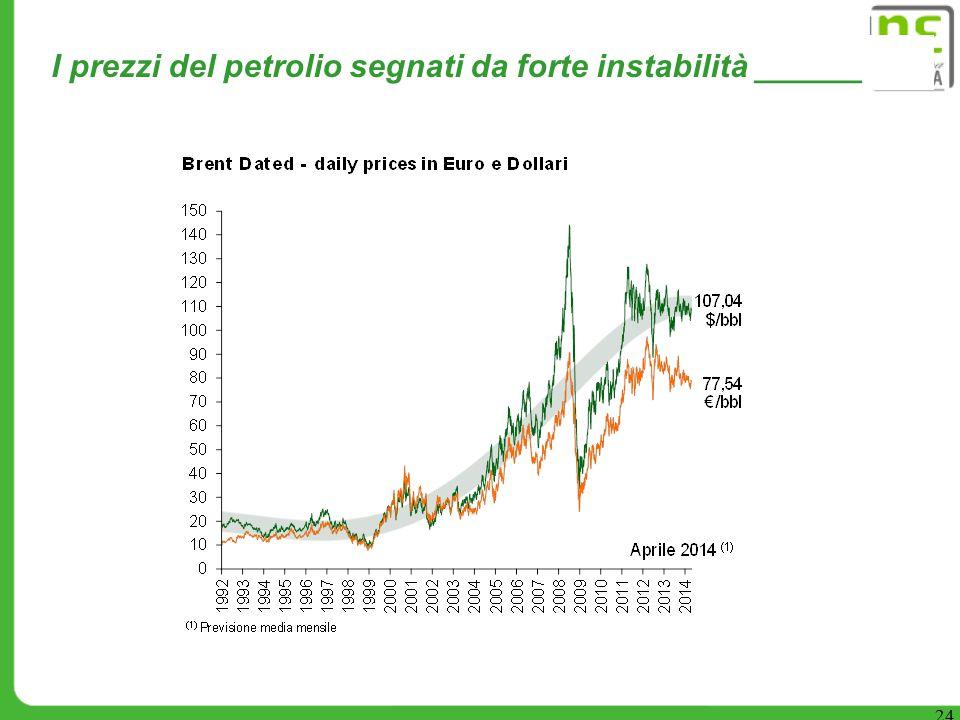 I prezzi del petrolio segnati da forte instabilità ______ 24