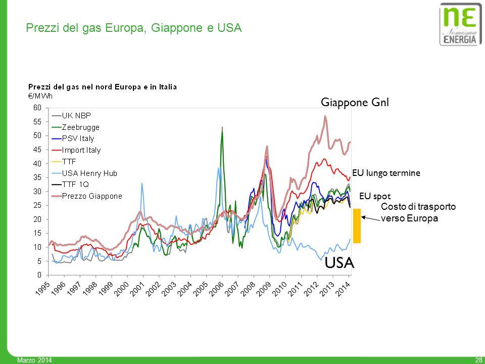 Marzo 2014 28 Prezzi del gas Europa, Giappone e USA Costo di trasporto verso Europa Giappone Gnl USA EU spot EU lungo termine