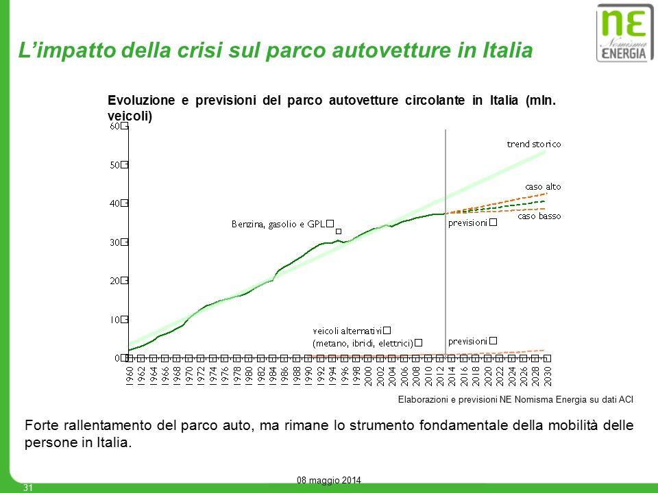 08 maggio 2014 31 Elaborazioni e previsioni NE Nomisma Energia su dati ACI L'impatto della crisi sul parco autovetture in Italia Forte rallentamento d