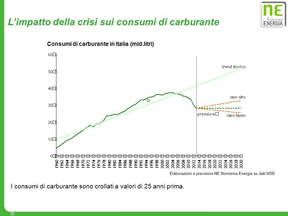 32 Elaborazioni e previsioni NE Nomisma Energia su dati MSE L'impatto della crisi sui consumi di carburante I consumi di carburante sono crollati a va