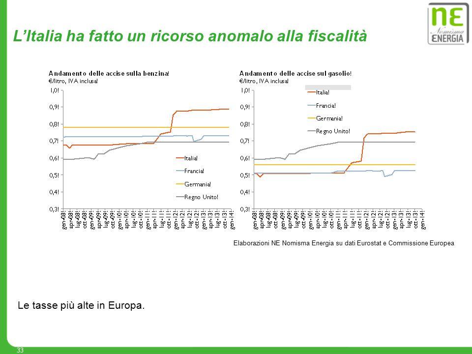33 Elaborazioni NE Nomisma Energia su dati Eurostat e Commissione Europea L'Italia ha fatto un ricorso anomalo alla fiscalità Le tasse più alte in Eur
