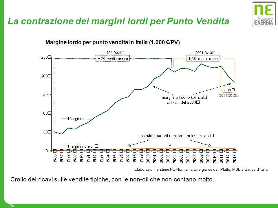 34 Elaborazioni e stime NE Nomisma Energia su dati Platts, MSE e Banca d'Italia La contrazione dei margini lordi per Punto Vendita Crollo dei ricavi s