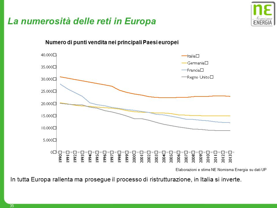 35 Elaborazioni e stime NE Nomisma Energia su dati UP La numerosità delle reti in Europa In tutta Europa rallenta ma prosegue il processo di ristruttu