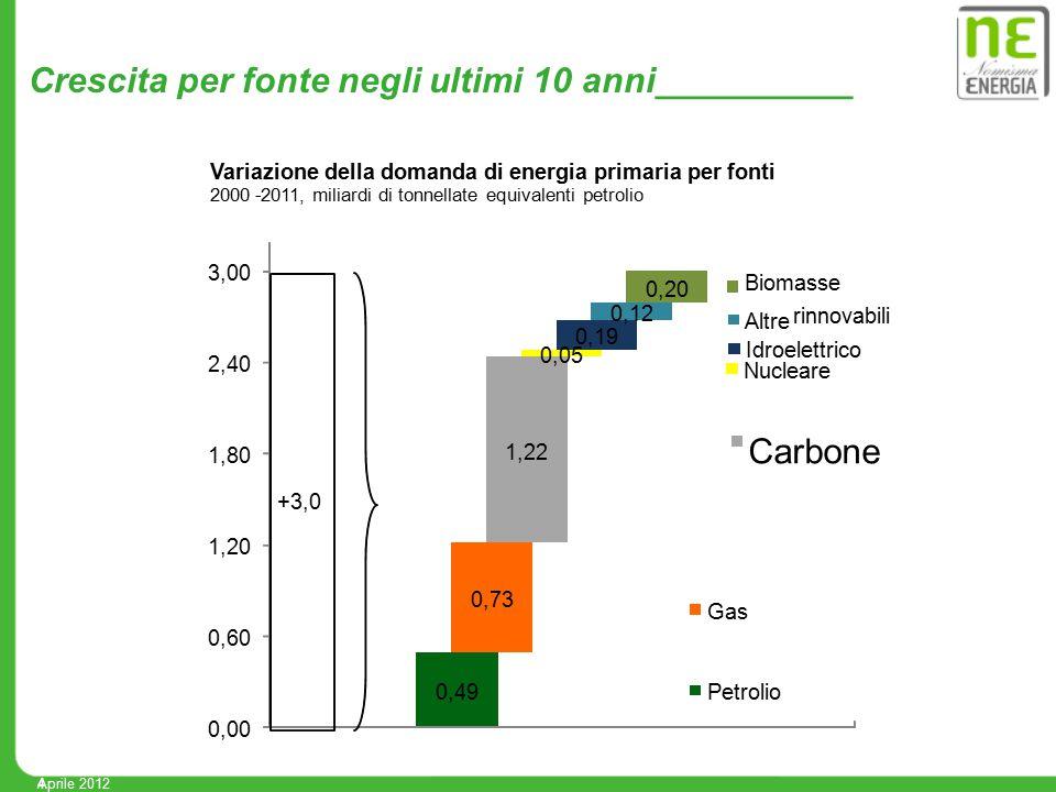 4 Crescita per fonte negli ultimi 10 anni__________ 0,49 0,73 1,22 0,05 0,19 0,12 0,20 0,00 0,60 1,20 1,80 2,40 3,00 Biomasse Altre rinnovabili Idroel