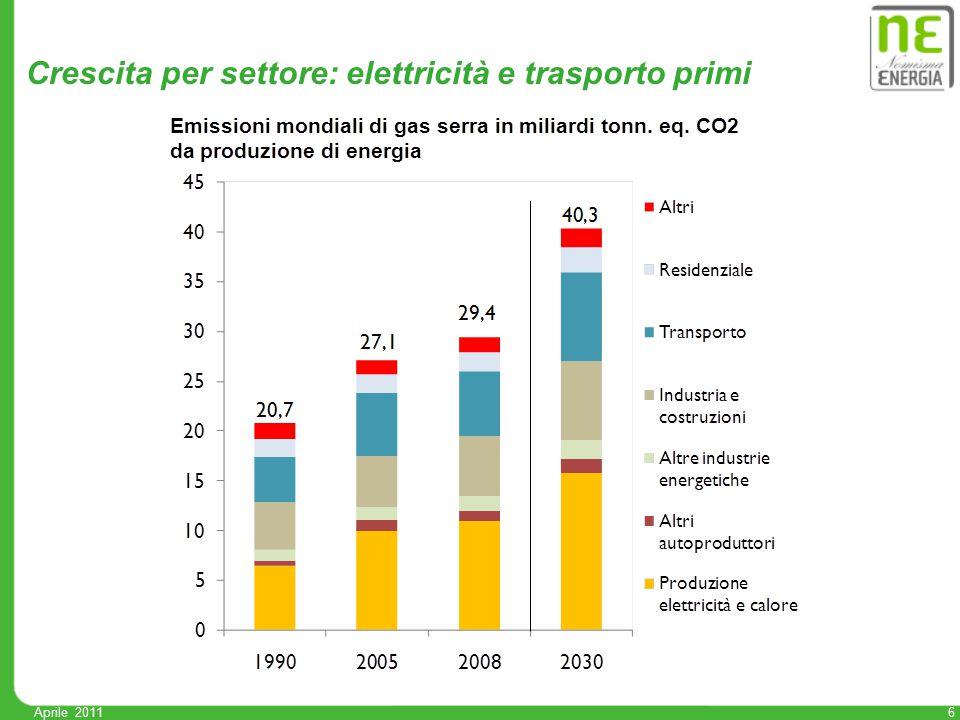 Aprile 2011 6 Crescita per settore: elettricità e trasporto primi