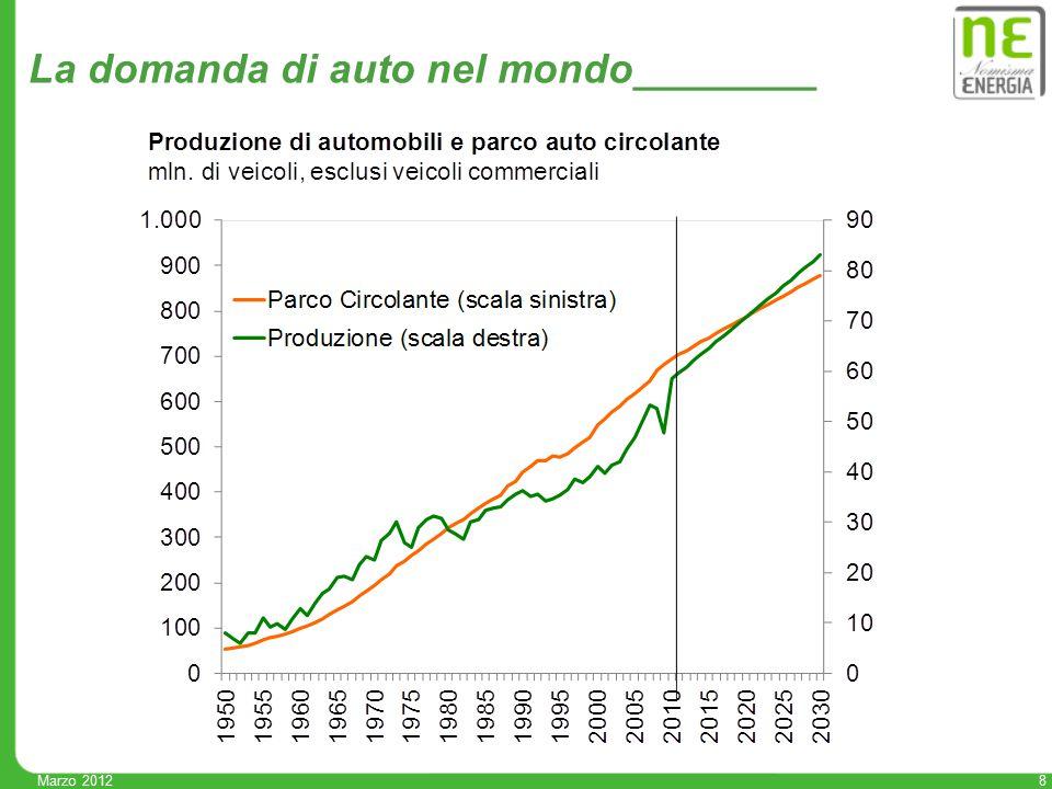 8 Marzo 2012 La domanda di auto nel mondo________