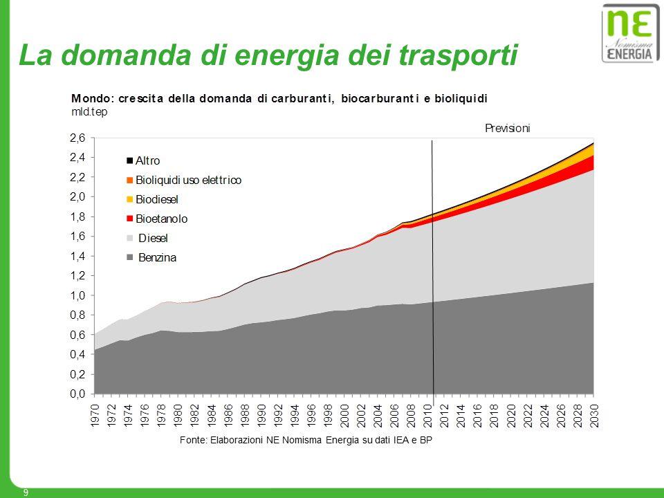 9 Fonte: Elaborazioni NE Nomisma Energia su dati IEA e BP La domanda di energia dei trasporti