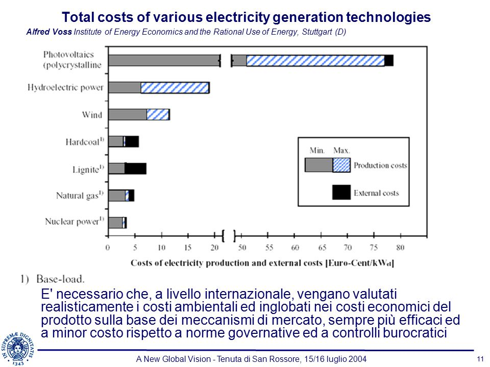 A New Global Vision - Tenuta di San Rossore, 15/16 luglio 2004 11 Total costs of various electricity generation technologies Alfred Voss Institute of Energy Economics and the Rational Use of Energy, Stuttgart (D) E necessario che, a livello internazionale, vengano valutati realisticamente i costi ambientali ed inglobati nei costi economici del prodotto sulla base dei meccanismi di mercato, sempre più efficaci ed a minor costo rispetto a norme governative ed a controlli burocratici