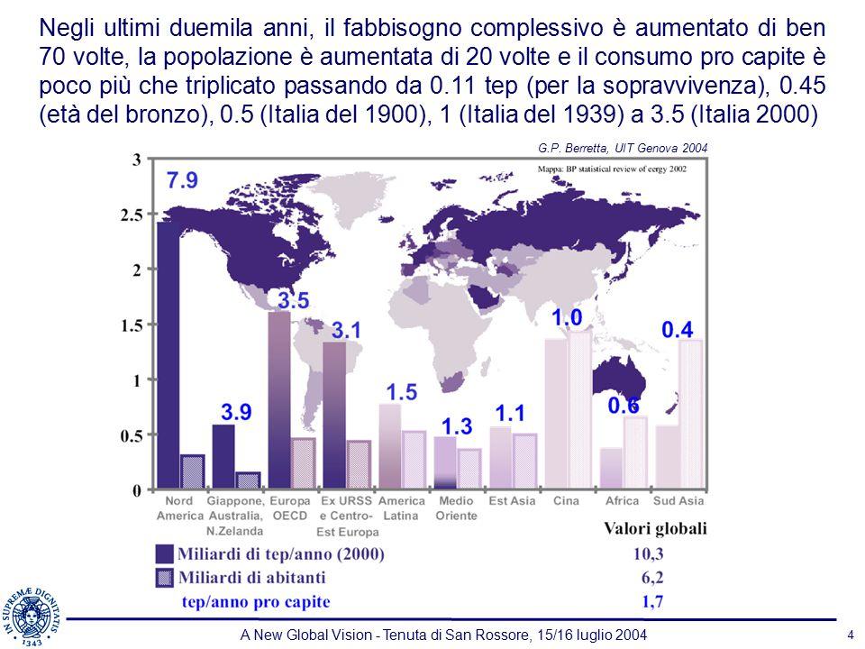A New Global Vision - Tenuta di San Rossore, 15/16 luglio 2004 4 Negli ultimi duemila anni, il fabbisogno complessivo è aumentato di ben 70 volte, la popolazione è aumentata di 20 volte e il consumo pro capite è poco più che triplicato passando da 0.11 tep (per la sopravvivenza), 0.45 (età del bronzo), 0.5 (Italia del 1900), 1 (Italia del 1939) a 3.5 (Italia 2000) G.P.