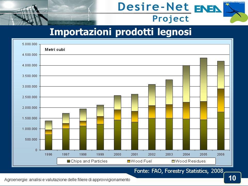 10 Agroenergie: analisi e valutazione delle filiere di approvvigionamento Fonte: FAO, Forestry Statistics, 2008 Importazioni prodotti legnosi