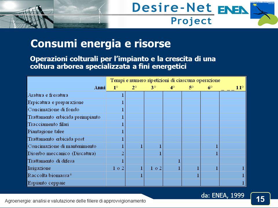 15 Agroenergie: analisi e valutazione delle filiere di approvvigionamento da: ENEA, 1999 Operazioni colturali per l'impianto e la crescita di una colt