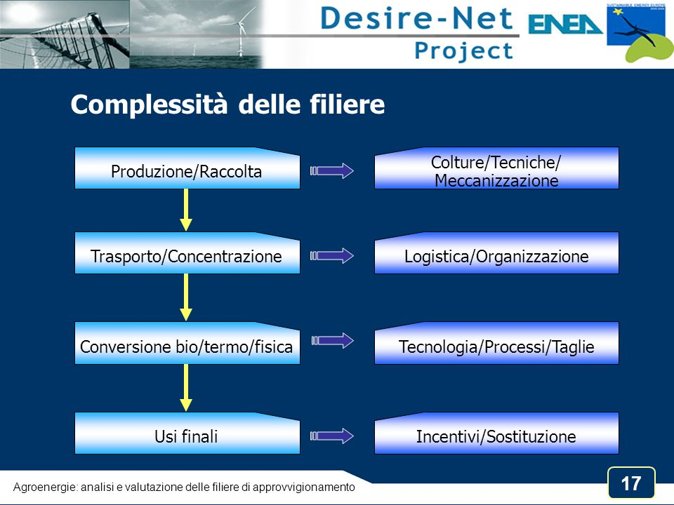17 Produzione/Raccolta Trasporto/Concentrazione Conversione bio/termo/fisica Usi finali Colture/Tecniche/ Meccanizzazione Logistica/OrganizzazioneTecn