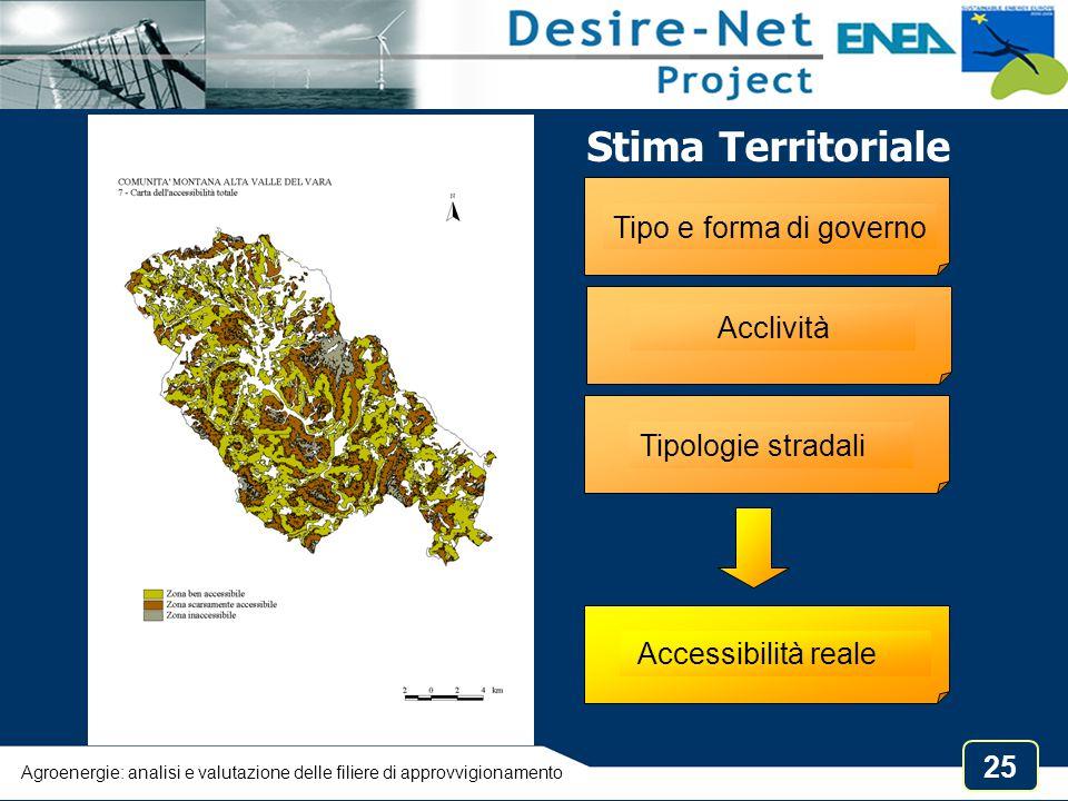 25 Stima Territoriale Tipo e forma di governo Acclività Tipologie stradali Accessibilità reale Agroenergie: analisi e valutazione delle filiere di app