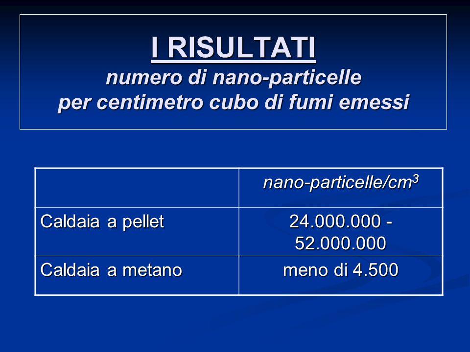 I RISULTATI numero di nano-particelle per centimetro cubo di fumi emessi nano-particelle/cm 3 Caldaia a pellet 24.000.000 - 52.000.000 Caldaia a metano meno di 4.500