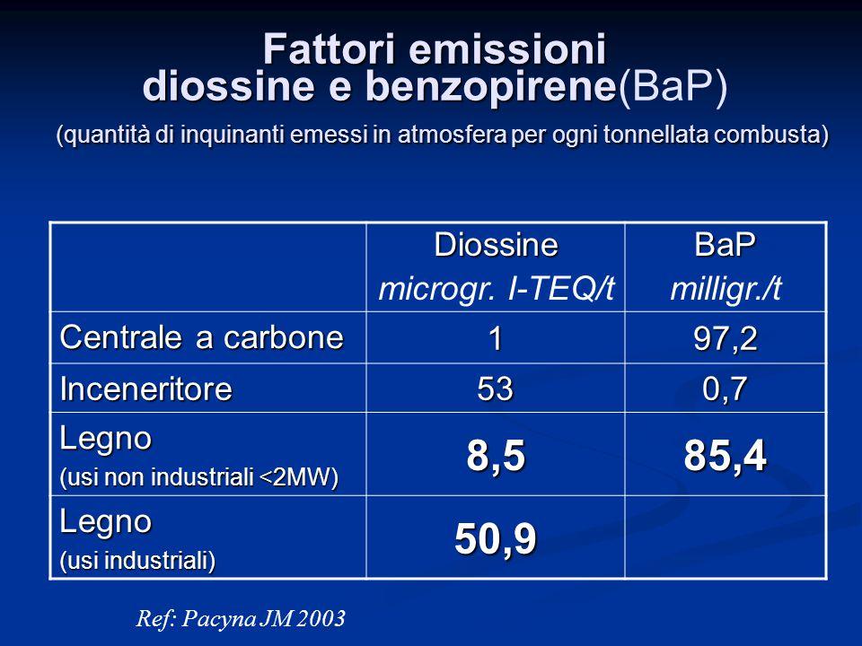 Fattori emissioni diossine e benzopirene (quantità di inquinanti emessi in atmosfera per ogni tonnellata combusta) Fattori emissioni diossine e benzopirene(BaP) (quantità di inquinanti emessi in atmosfera per ogni tonnellata combusta)Diossine microgr.