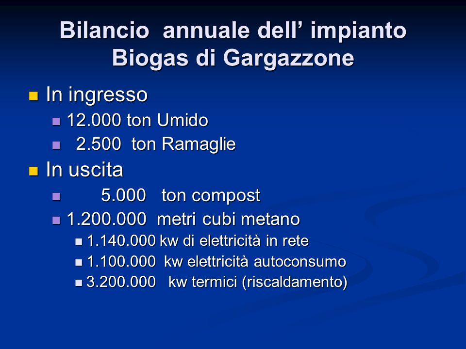 Bilancio annuale dell' impianto Biogas di Gargazzone In ingresso In ingresso 12.000 ton Umido 12.000 ton Umido 2.500 ton Ramaglie 2.500 ton Ramaglie In uscita In uscita 5.000 ton compost 5.000 ton compost 1.200.000 metri cubi metano 1.200.000 metri cubi metano 1.140.000 kw di elettricità in rete 1.140.000 kw di elettricità in rete 1.100.000 kw elettricità autoconsumo 1.100.000 kw elettricità autoconsumo 3.200.000 kw termici (riscaldamento) 3.200.000 kw termici (riscaldamento)