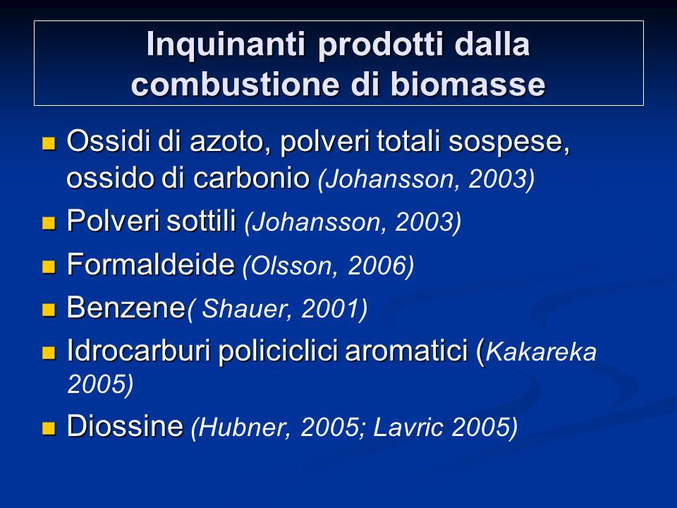 Inquinanti prodotti dalla combustione di biomasse Ossidi di azoto, polveri totali sospese, ossido di carbonio Ossidi di azoto, polveri totali sospese, ossido di carbonio (Johansson, 2003) Polveri sottili Polveri sottili (Johansson, 2003) Formaldeide Formaldeide (Olsson, 2006) Benzene Benzene ( Shauer, 2001) Idrocarburi policiclici aromatici ( Idrocarburi policiclici aromatici ( Kakareka 2005) Diossine Diossine (Hubner, 2005; Lavric 2005)