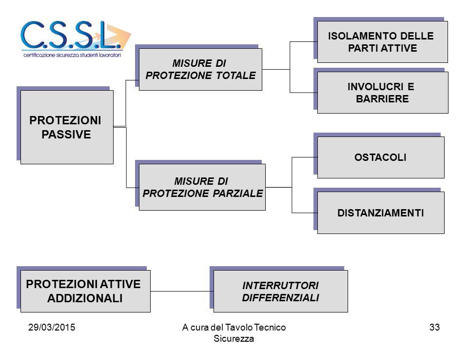 33 PROTEZIONI PASSIVE PROTEZIONI PASSIVE DISTANZIAMENTI INTERRUTTORI DIFFERENZIALI INTERRUTTORI DIFFERENZIALI MISURE DI PROTEZIONE PARZIALE MISURE DI PROTEZIONE PARZIALE MISURE DI PROTEZIONE TOTALE MISURE DI PROTEZIONE TOTALE OSTACOLI INVOLUCRI E BARRIERE INVOLUCRI E BARRIERE ISOLAMENTO DELLE PARTI ATTIVE ISOLAMENTO DELLE PARTI ATTIVE PROTEZIONI ATTIVE ADDIZIONALI PROTEZIONI ATTIVE ADDIZIONALI 29/03/2015A cura del Tavolo Tecnico Sicurezza