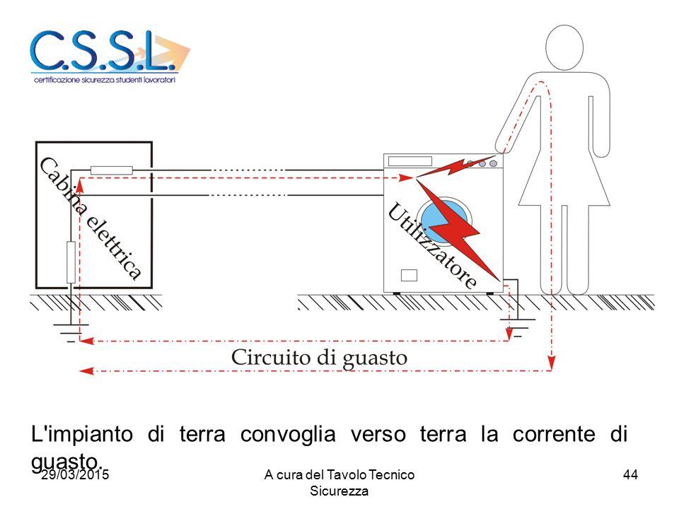 44 L'impianto di terra convoglia verso terra la corrente di guasto. 29/03/2015A cura del Tavolo Tecnico Sicurezza