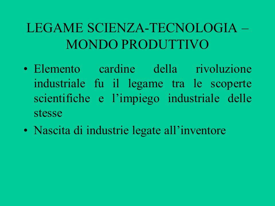 LEGAME SCIENZA-TECNOLOGIA – MONDO PRODUTTIVO Elemento cardine della rivoluzione industriale fu il legame tra le scoperte scientifiche e l'impiego industriale delle stesse Nascita di industrie legate all'inventore