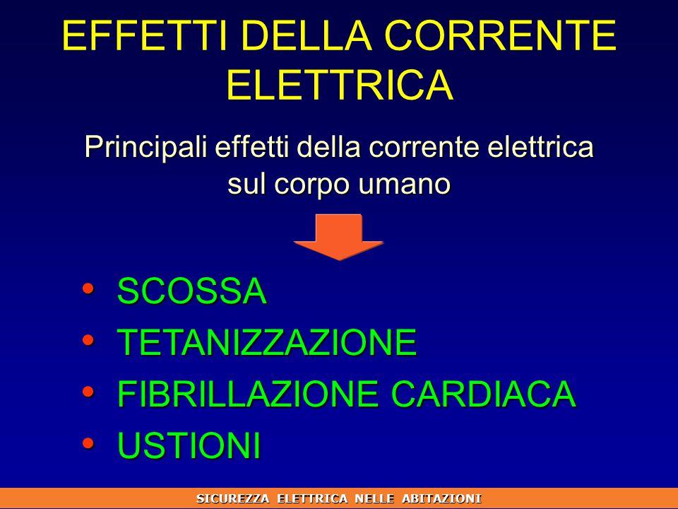 EFFETTI DELLA CORRENTE ELETTRICA Principali effetti della corrente elettrica sul corpo umano SICUREZZA ELETTRICA NELLE ABITAZIONI SCOSSA SCOSSA TETANIZZAZIONE TETANIZZAZIONE FIBRILLAZIONE CARDIACA FIBRILLAZIONE CARDIACA USTIONI USTIONI
