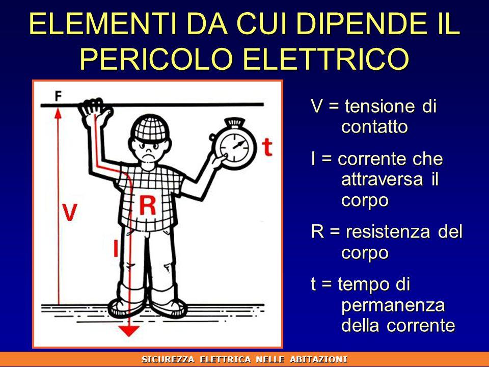 ELEMENTI DA CUI DIPENDE IL PERICOLO ELETTRICO V = tensione di contatto I = corrente che attraversa il corpo R = resistenza del corpo t = tempo di permanenza della corrente SICUREZZA ELETTRICA NELLE ABITAZIONI