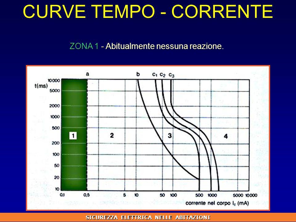 CURVE TEMPO - CORRENTE ZONA 1 - Abitualmente nessuna reazione ZONA 1 - Abitualmente nessuna reazione.
