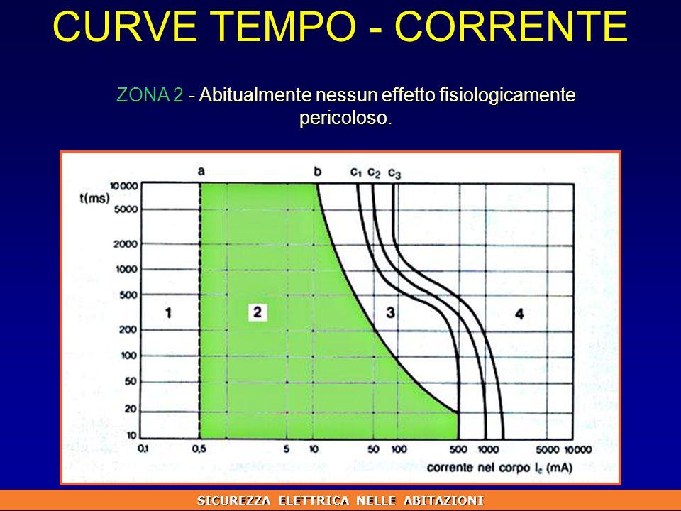 CURVE TEMPO - CORRENTE ZONA 2 - Abitualmente nessun effetto fisiologicamente pericoloso.