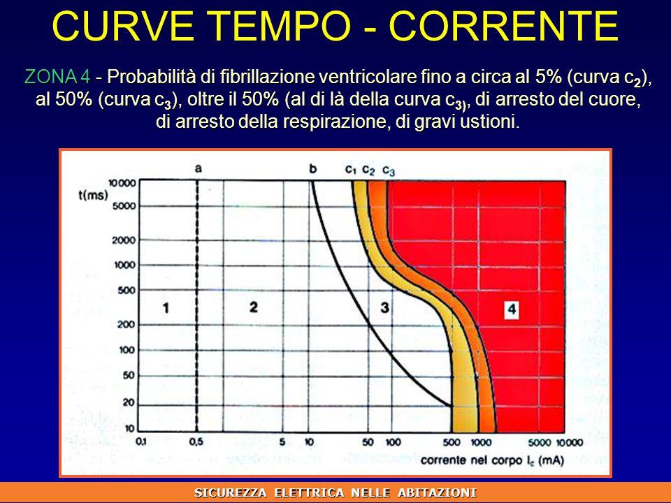 CURVE TEMPO - CORRENTE ZONA 4 - Probabilità di fibrillazione ventricolare fino a circa al 5% (curva c 2 ), al 50% (curva c 3 ), oltre il 50% (al di là della curva c 3), di arresto del cuore, di arresto della respirazione, di gravi ustioni.