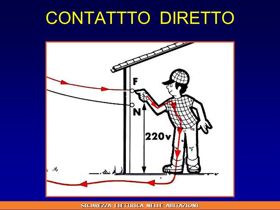 CONTATTTO DIRETTO SICUREZZA ELETTRICA NELLE ABITAZIONI