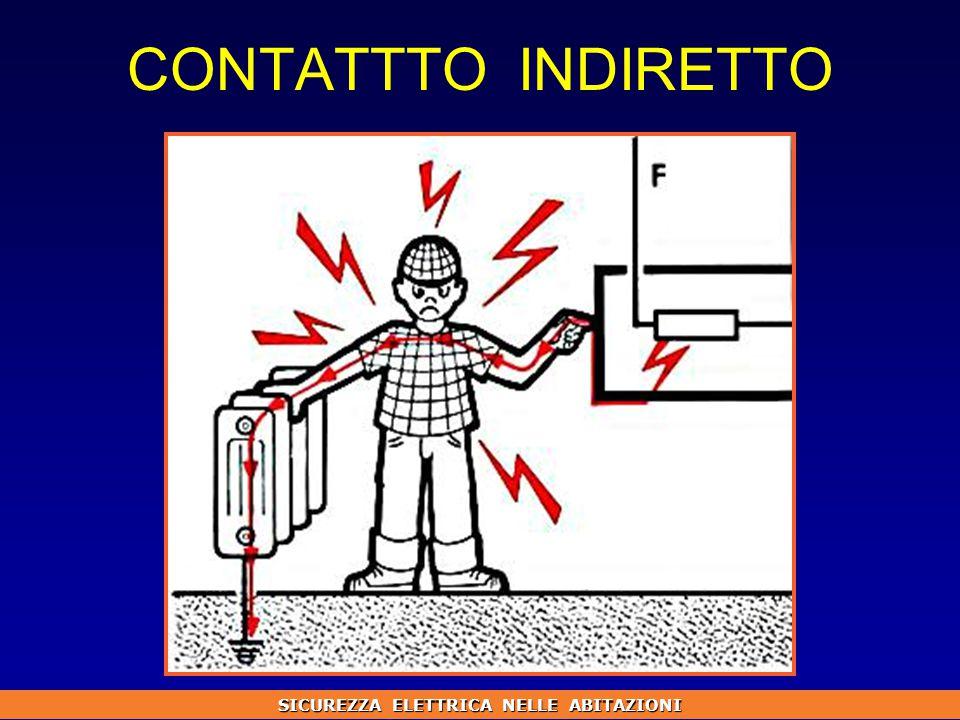 CONTATTTO INDIRETTO
