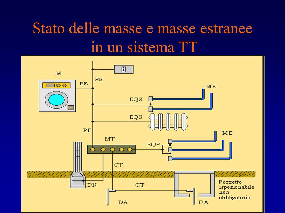 Stato delle masse e masse estranee in un sistema TT