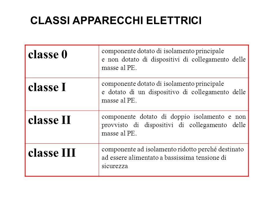 classe 0 componente dotato di isolamento principale e non dotato di dispositivi di collegamento delle masse al PE.