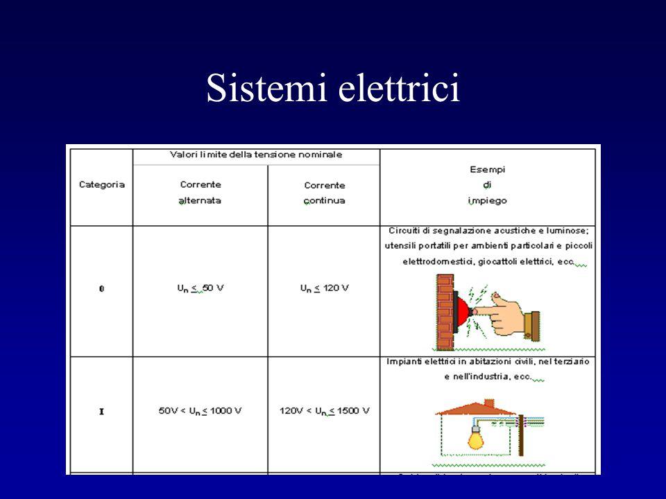 Si verifica quando una persona viene in contatto con parti attive (normalmente in tensione) di un circuito elettrico (esempio: conduttore scoperto, prese o spine difettose, morsetti scoperti, ecc.).