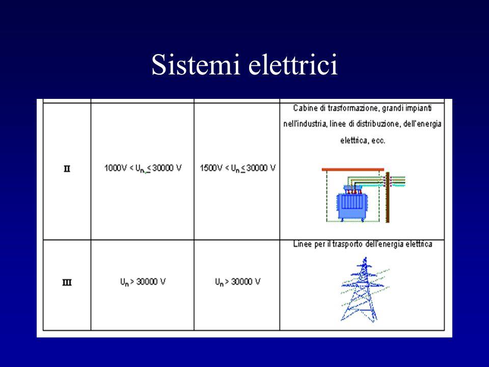  Senza differenziale  Con terra non coordinata SGANCIO MANCATO ALTORISCHIOALTORISCHIO SITUAZIONE n.