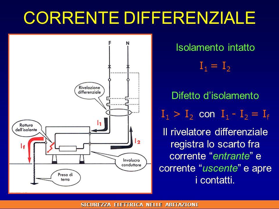 CORRENTE DIFFERENZIALE Isolamento intatto I 1 = I 2 Difetto d'isolamento I 1 > I 2 con I 1 - I 2 = I f Il rivelatore differenziale registra lo scarto fra corrente entrante e corrente uscente e apre i contatti.