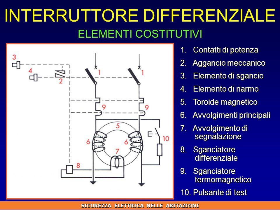 INTERRUTTORE DIFFERENZIALE 1.Contatti di potenza 2.