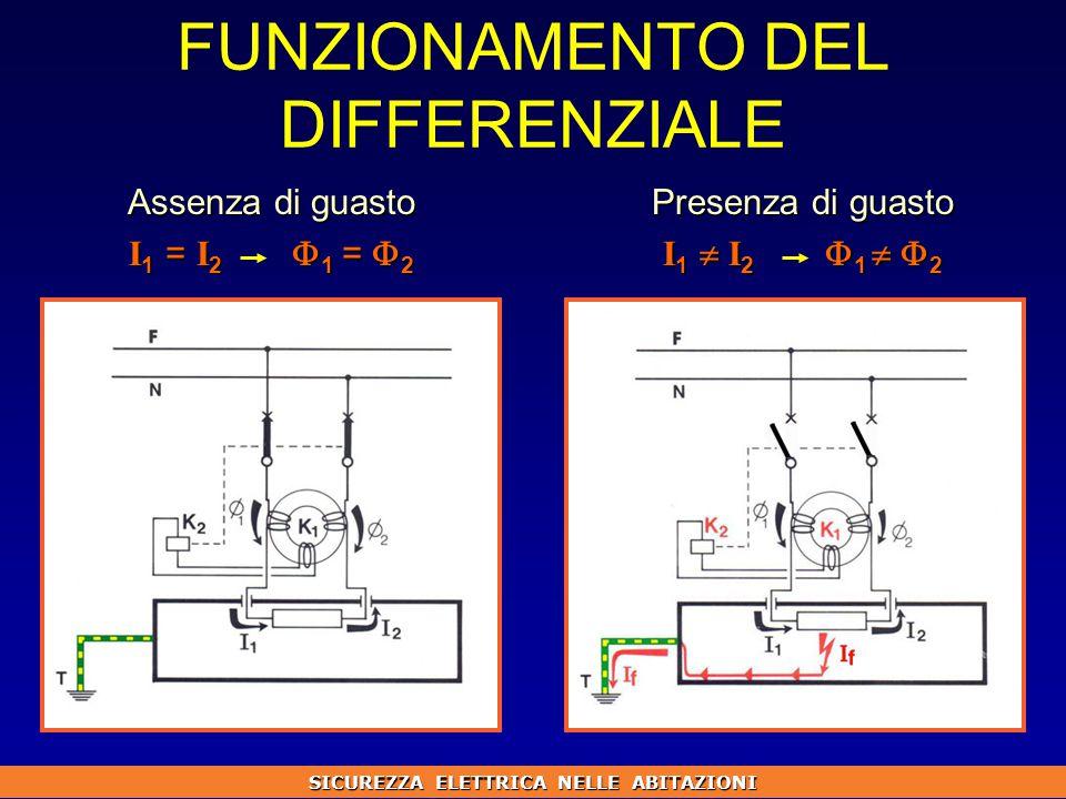 FUNZIONAMENTO DEL DIFFERENZIALE Assenza di guasto I 1 = I 2  1 =  2 Presenza di guasto I 1  I 2  1   2 SICUREZZA ELETTRICA NELLE ABITAZIONI