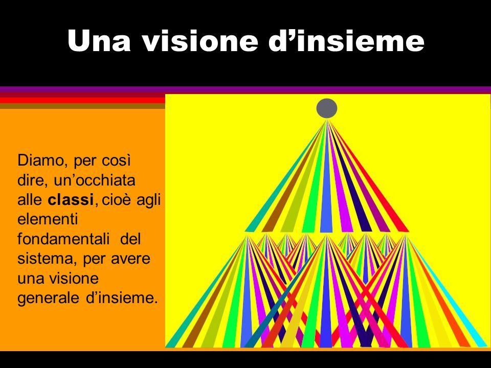 Una visione d'insieme Diamo, per così dire, un'occhiata alle classi, cioè agli elementi fondamentali del sistema, per avere una visione generale d'ins