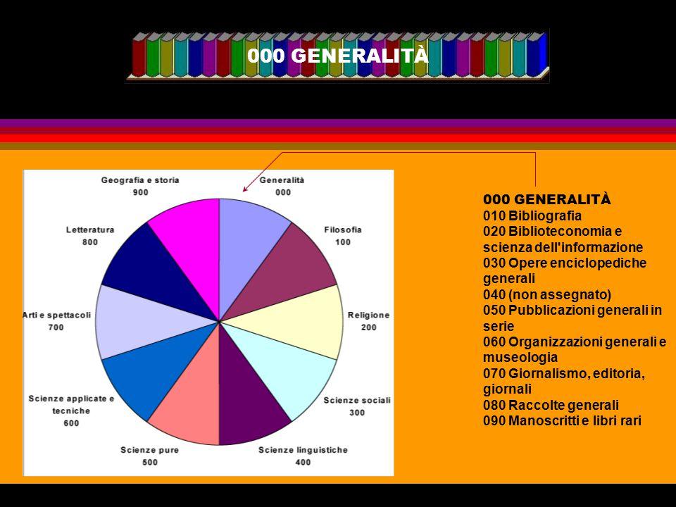 000 GENERALITÀ 000 GENERALITÀ 010 Bibliografia 020 Biblioteconomia e scienza dell'informazione 030 Opere enciclopediche generali 040 (non assegnato) 0